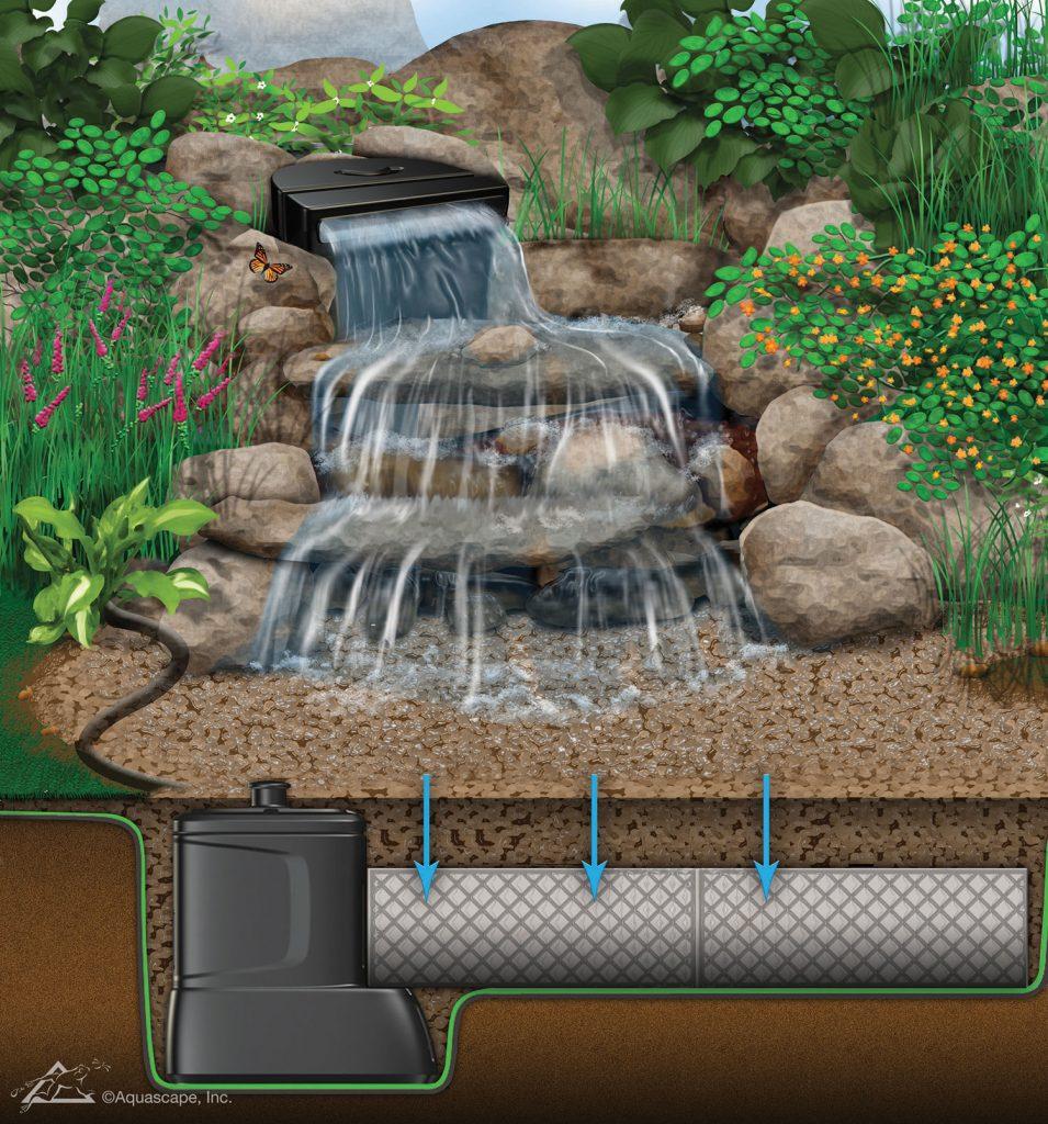 Jardins aquadesign cascade sans bassin schema